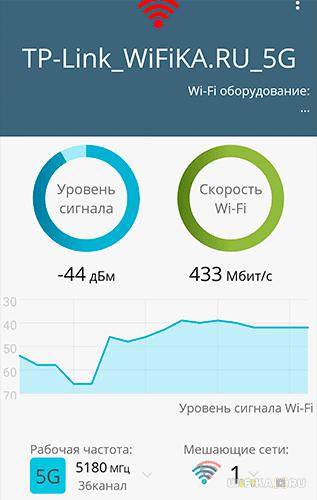 Скорость 5 ГГц рядом с роутером