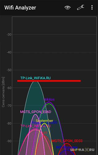 Сигнал 2.4 ГГц рядом с роутером