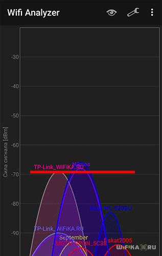 Сигнал 2.4 ГГц в 3 комнате