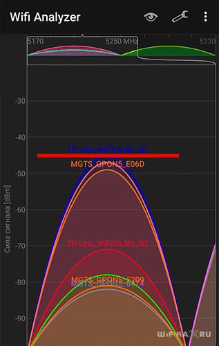 Сигнал 5 ГГц во 2 комнате