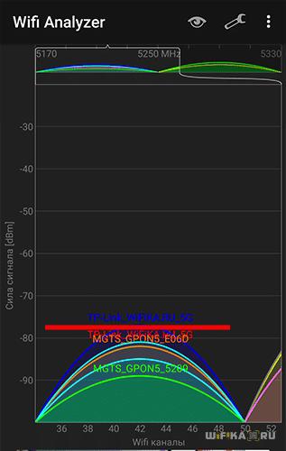 Сигнал 5 ГГц в 3 комнате
