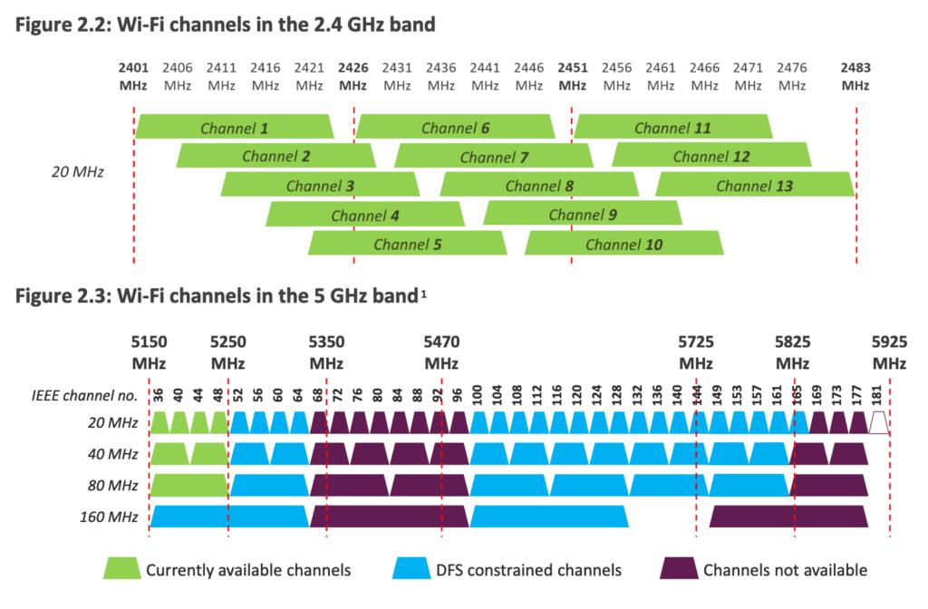 dfs Wi-Fi 5GHz
