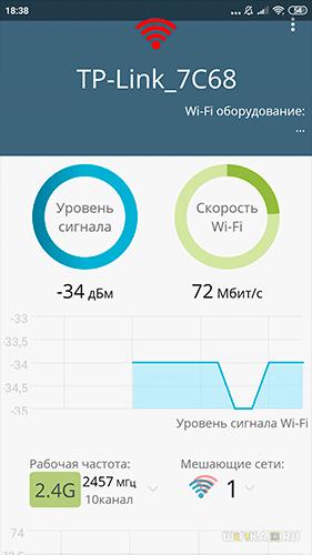 тесты wifi на 2.4 ГГц в 1 комнате