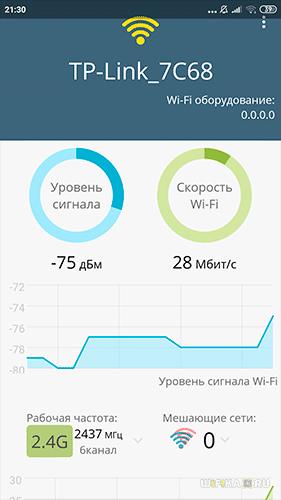 тесты wifi на 2.4 ГГц в 3 комнате