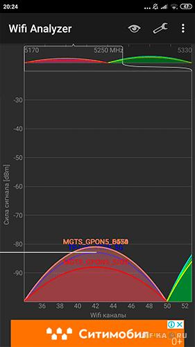 тесты wifi на 5 GHz в 3 комнате