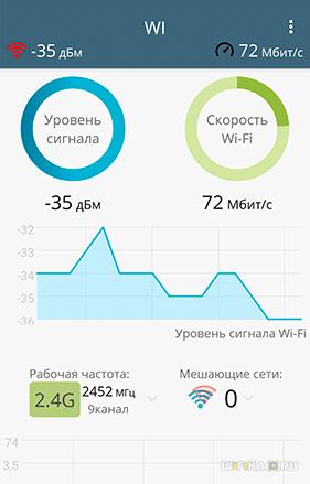 скорость wifi 1