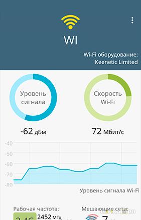скорость wifi 2