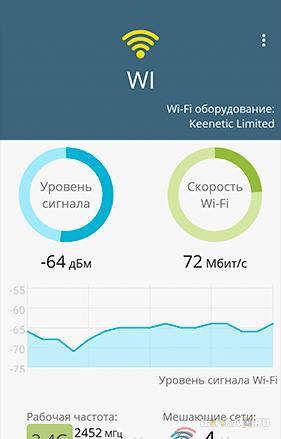 скорость wifi 3