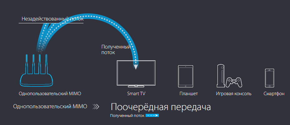 wifi без mimo