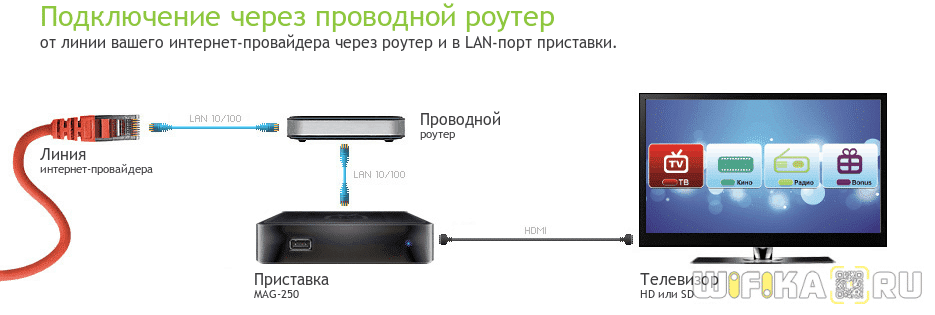 router смарт тв бокс
